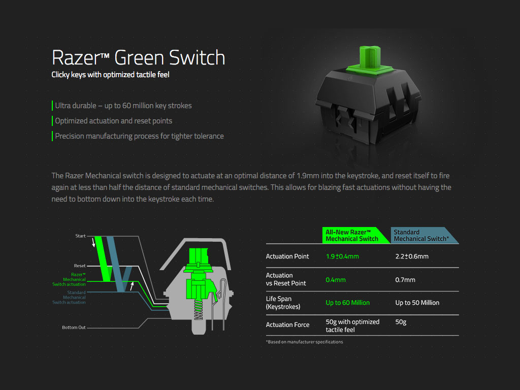 Razer Mechanical Microswitch 45g (Green)