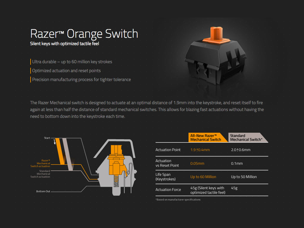 Razer Mechanical Microswitch 45g (Orange)